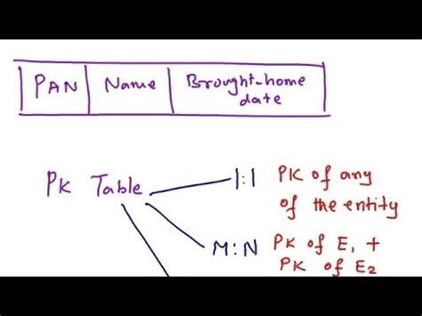 conversion of er diagram to table converting er diagram to tables strong entity set weak