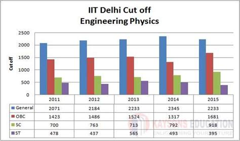 Iit Delhi Mba Cut For Obc by Iit Delhi Cut Kaysons Education