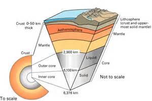 Test 3 plate tectonics proprofs quiz