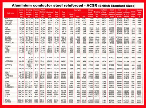 house wire size chart acsr conductor size chart aluminium conductors aac aaac and acsr conductor