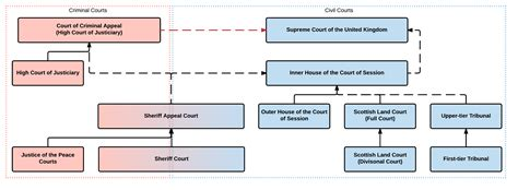 pcb layout jobs scotland file scottish courts svg wikipedia