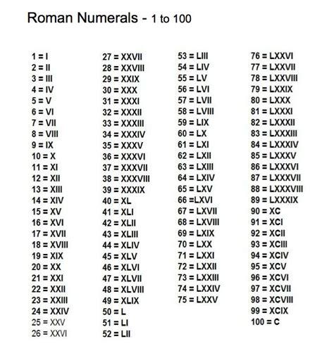 printable roman numbers worksheets roman numeral 1 50 opossumsoft worksheets and