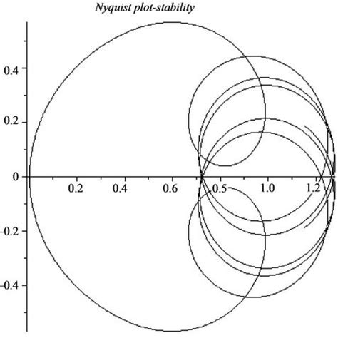 nyquist diagram exles pid stabilization of linear neutral time delay systems in