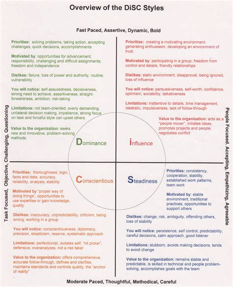personalità test personality test disc assessment disc assessment