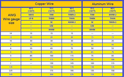 electrical wire ratings electrical wiring ratings wiring free printable