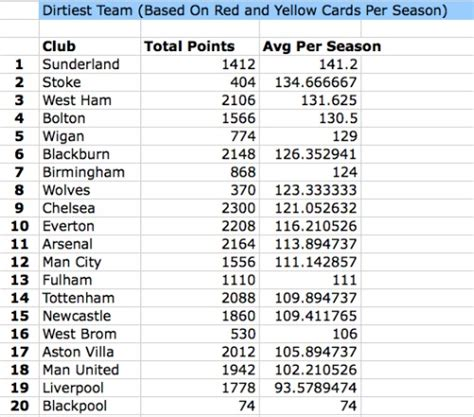epl history the dirtiest team in premier league history is who ate