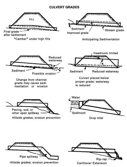 design guidelines for bridge size culverts chapter 4 drainage design