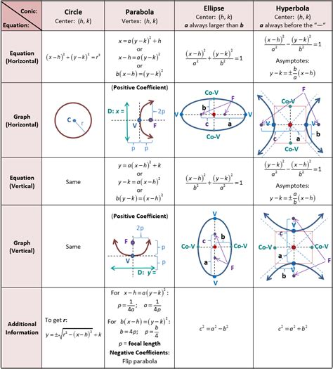 what are the four types of conic sections conic section equations jennarocca