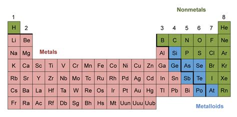Periodic Table Metals Nonmetals And Metalloids by Search Results For Periodic Table Of Elements Metals And