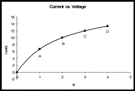 light dependent resistor characteristics curve 1 if the resistance characteristic curve is linea chegg