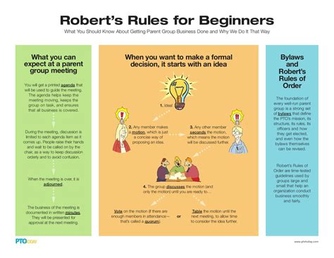 Robert S Rules South Arbor Pto Robert S Of Order Bylaws Template