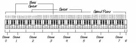 Piano guitar bass frequency chart 88 keys pitches