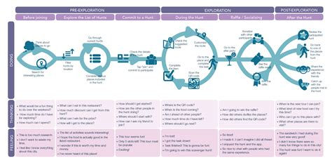 design thinking journey map vici shuang s portfolio customer journey map