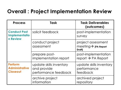 Implementation Report Template Project Implementation Report Template 3 Professional