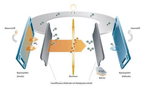 Brennstoffzelle Auto Platin by Chemie Am Auto Alternative Kraftstoffe