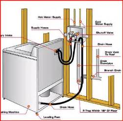 How To Install Plumbing Plumbing Problems Plumbing Problems Washer Drain