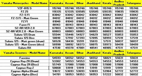 motors new bike price list gst effect yamaha bikes scooters become cheaper new