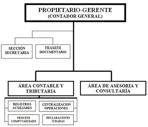 bases legales y de organizaci n estructural de la an 225 lisis de las transacciones que dan origen al d 233 bito y