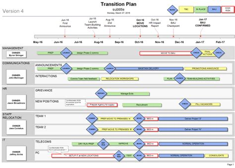 create plan how to create a transition plan for your organisation