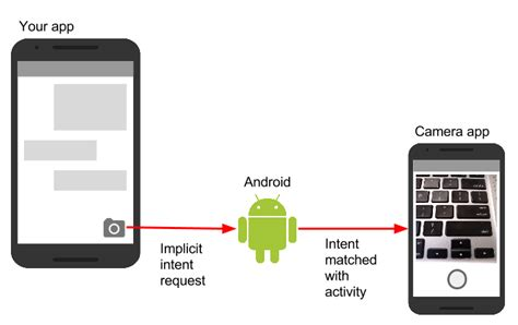 android intent exle 2 3 activities and implicit intents 183 android developer fundamentals course concepts
