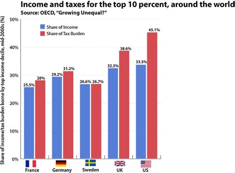 Mba Taxation Uk by America S Taxes Are The Most Progressive In The World Its