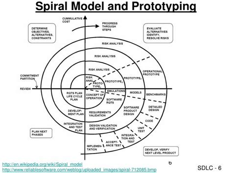 spiral model wikipedia ppt systems development life cycle sdlc powerpoint