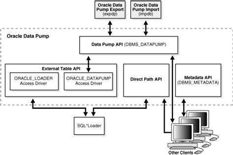oracle 11g data guard architecture diagram concepts for database administrators