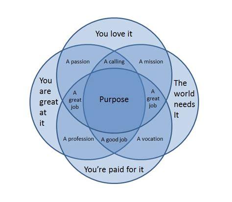 what is the purpose of venn diagrams purpose a venn diagram typosphere