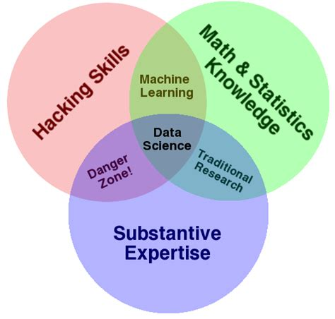 venn diagram of science and technology the data science venn diagram drew conway
