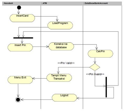 syarat membuat use case activity diagram mesin atm indra