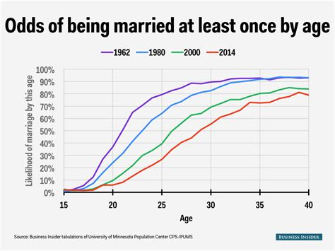 Mba After 30 Years Of Age by Marriage Probabilities Business Insider
