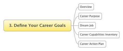 Mba Goals by Career Goals Essay Mba Images