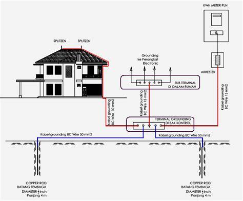 Rod Grounding Tembaga 58 3 Meter Per Batang harga instalasi grounding penangkal petir dan panel listrik harga inslatasi penengkal petir