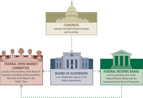 history of the federal reserve bank the fed structure of the federal reserve system