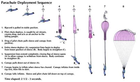 How Do You Make A Paper Parachute - ripcord parachute deployment sequence