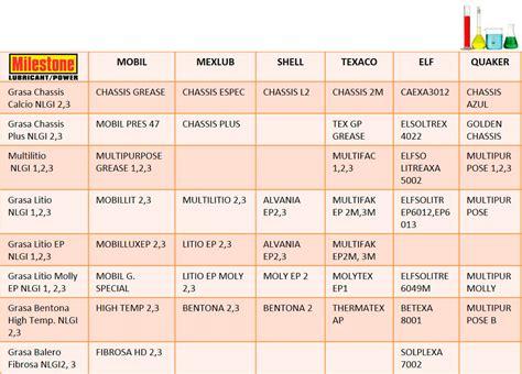 tabla de equivalencia tabla de equivalencias industrias lubrimax