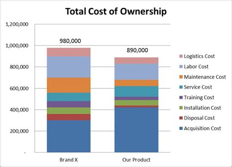 total cost of ownership template confessions of a spreadsheet aholic does tco support