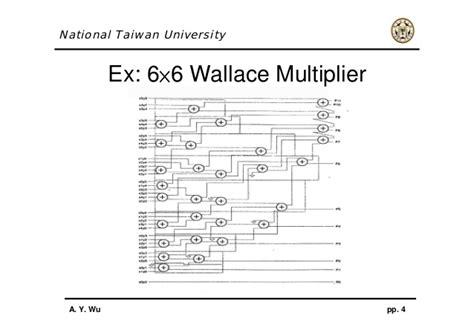 wallace tree multiplier tutorial wallace tree multiplier