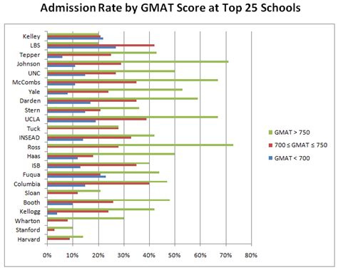 Cornell Executive Mba Gmat Score by Impact Of Gmat Score On Admission Chances At Top Business