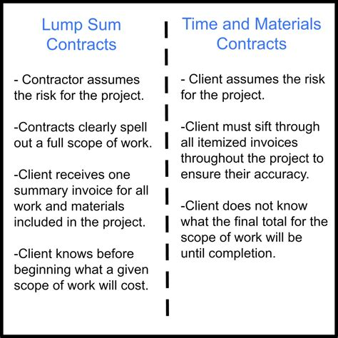 design and build lump sum contract read the fine print understanding your home renovation