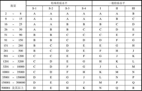 aql tabelle aql标准抽样检验表 文档之家