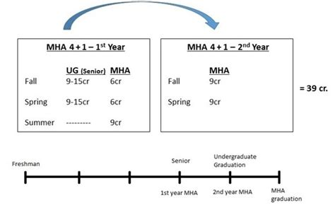 1 year mha programs mha 4 1 option of southern indiana