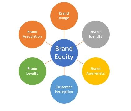 Mba Marketing Terms by Brand Equity Definition Marketing Dictionary Mba Skool