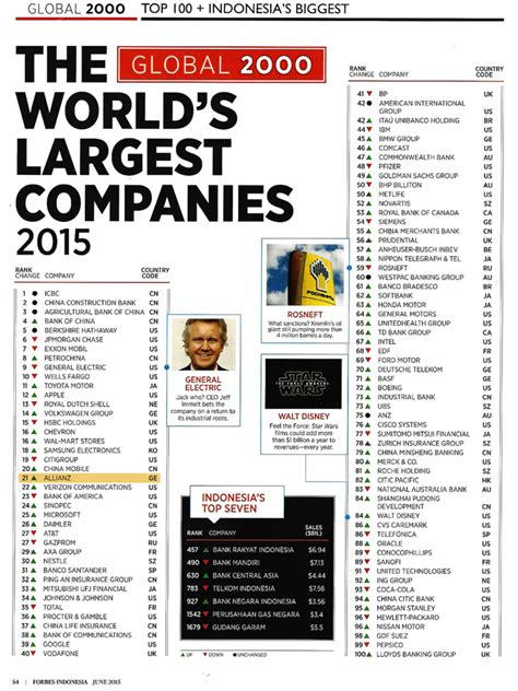 forbes peringkat perusahaan asuransi 2015 forbes peringkat perusahaan asuransi 2015