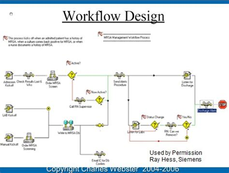workflow emr related keywords suggestions for ehr workflow