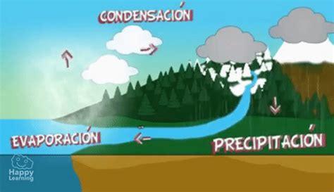 el ciclo del agua para ninos el ciclo del agua videos educativos para ni 241 os find