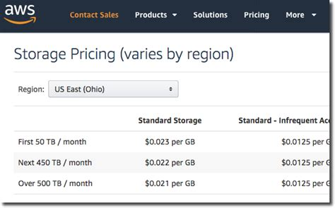 amazon s3 pricing amazon s3 vs local storage where should you store files