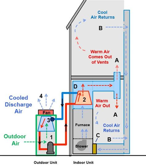 heat air conditioning system building systems
