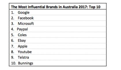 revealed the 10 most influential brands in australia for 2017 b t