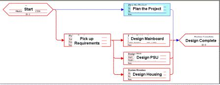 Planning The Project Schedule Schedule Network Diagram Template